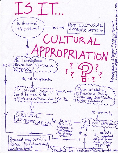 is-it-cultural-appropriation